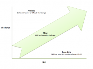 Chart Describing Flow